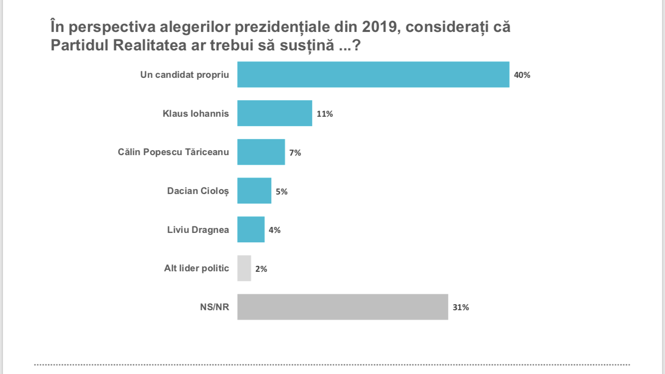 partid_realitatea_candidat_presedintie