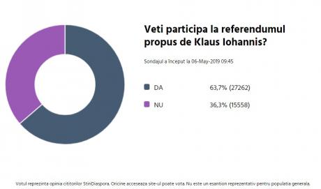 Sondaj privind participarea la referendum