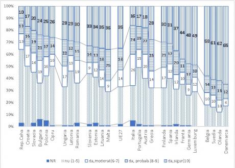 Sursa de date: Eurobarometrul 91.1. Subiecții au estimat probabilitatea de participare pe o scala de la 1 (improbabil) la 10 (foarte sigur). Categoriile specificate în grafic rezultă din regruparea valorilor de scală. Exemplu: în februarie 2019 când a fost realizat sondajul, 30% dintre românii intervievați apreciau că este sigur că vor merge la vot (scor 10) sau ca există o mare probabilitate (scor 8-9) pentru 15% din intervievații din România.