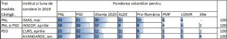 Sursa de date: raportări ale celor patru institute în media. Cifrele din ianuarie puse în circuit de AVANGARDE prezentau separat USR cu 10% și PLUS cu 3%.