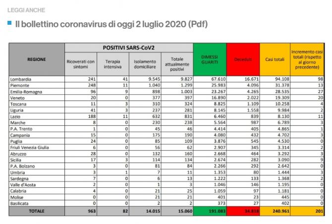 bilant italia coronavirus 02 iulie