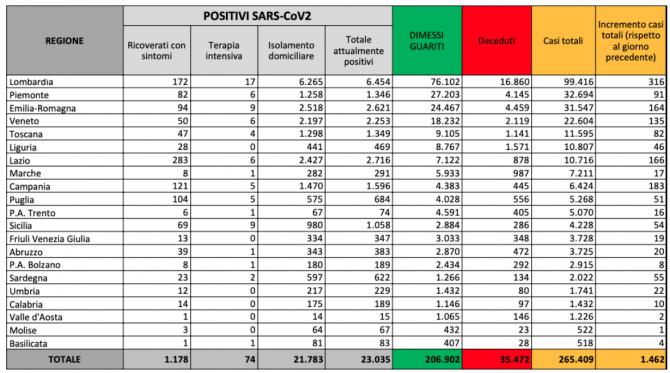bilant covid italia 28 august