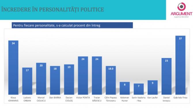 2. -imagine fara descriere- (incredere_in_personalitati_politice.jpg)