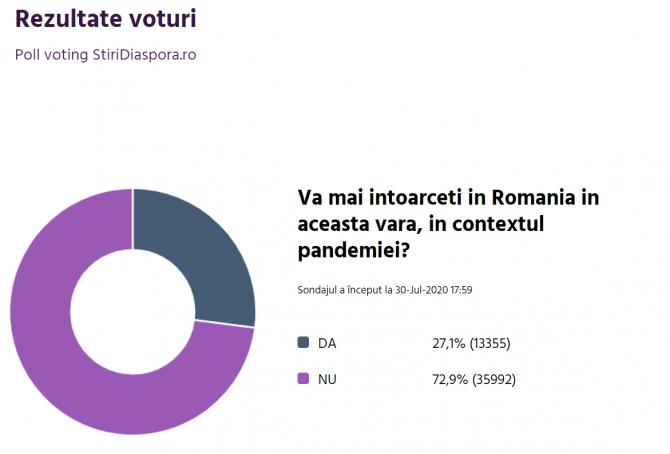 rezultat sondaj stiridiaspora romani revin in tara