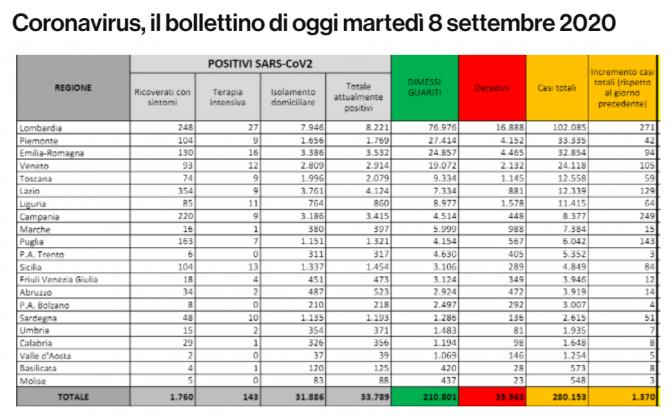 bilant italia 08 septembrie
