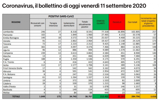 bilant coronavirus italia 11 septembrie