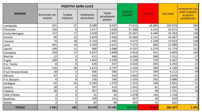 bilant covid italia 12 septembrie 2020