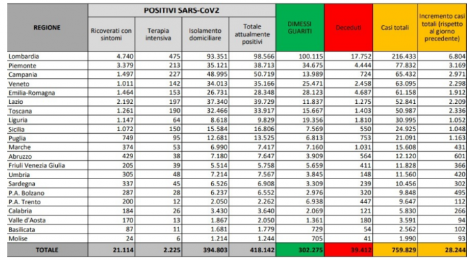 Bilant covid italia 03 noiembrie 2020