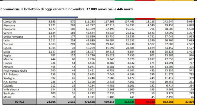 bilant covid italia 06 noiembrie record de infectari