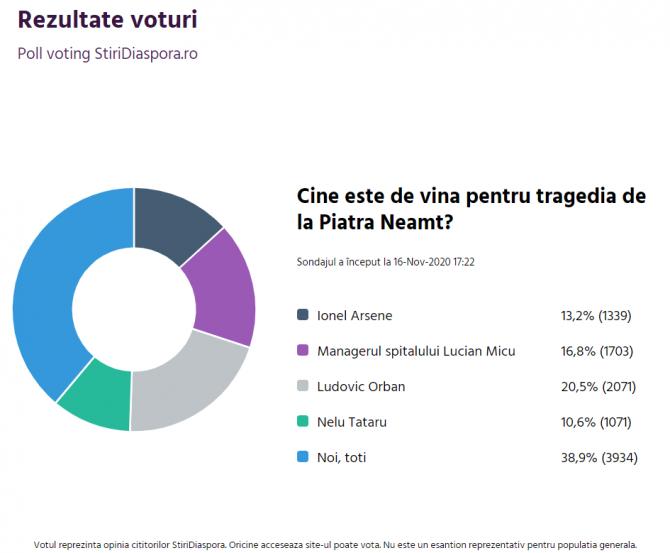 sondaj_stiridiaspora_tragedie_piatra_neamt