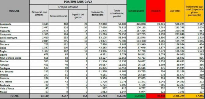 bilant italia 14 ianuarie