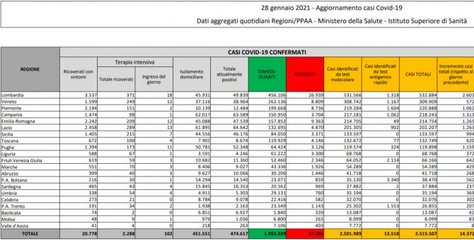bilant / buletin italia 28 ianuarie 2021