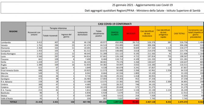 bilant italia 25 ianuarie