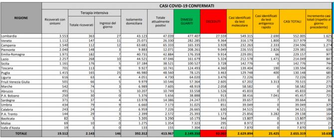 bilant italia 09 februarie 2021