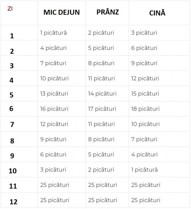 2. -imagine fara descriere- (tabel-usturoi.PNG)
