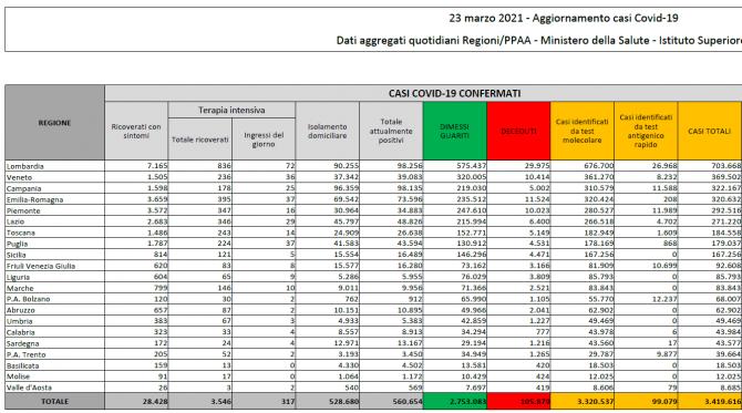 bilant-italia-23-martie-2021