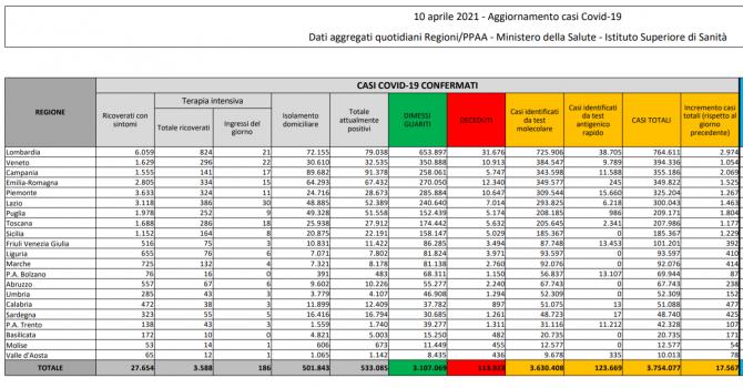 bilant-italia-10-aprilie-2021-buletin-protectia-civila