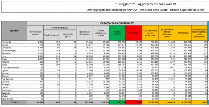 bilant-italia-18-mai