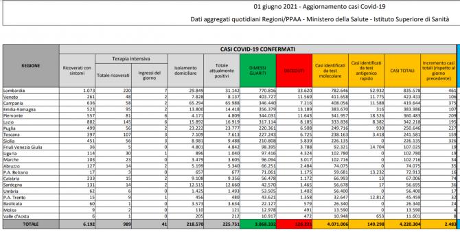 bilant-italia-01-iunie-2021